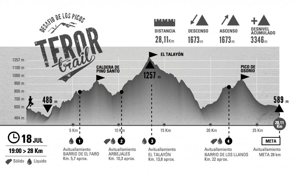 desafio 28km