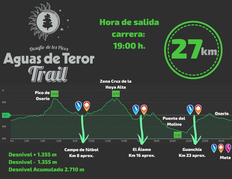PERFIL 27 KM